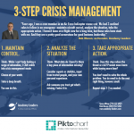 3-Step Business Crisis Management for Leaders [infographic]