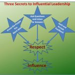 Three Secrets to Being an Influential Leader